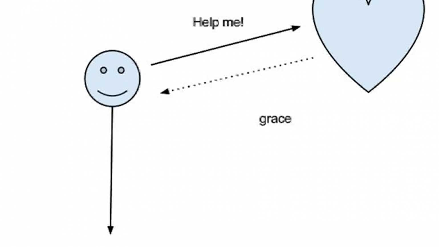 Daily Devotionals blogger Julia Attaway's drawing of how some prayer happens