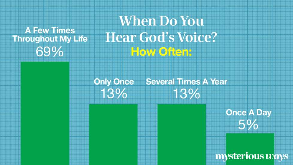 When Do You Hear God's Voice? How Often?