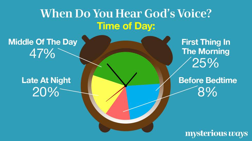 When Do You Hear God's Voice? Time of Day?